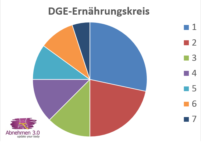 DGE-Ernaehrungskreis - Aufteilung der 7 Segmente